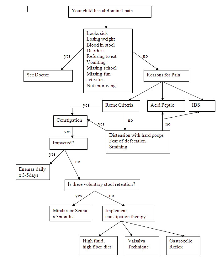 Abd Pain Flow Chart